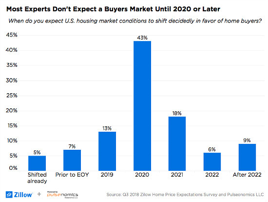 When Will the Buyer's Market Return?: Figure 1