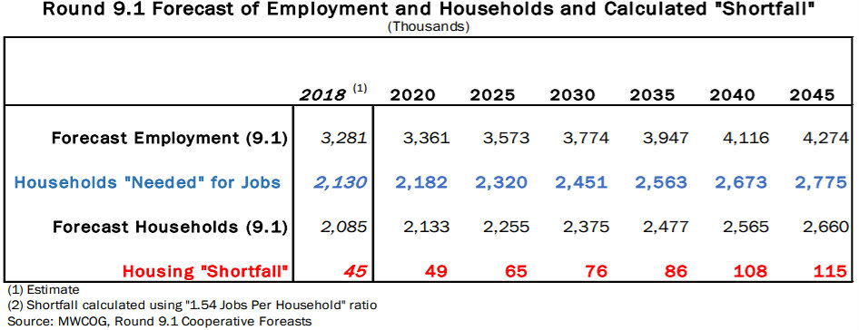 The DC Region Faces Significant Housing Shortage in Coming Decades, Study Says: Figure 1