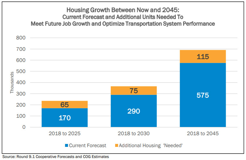 The DC Region Faces Significant Housing Shortage in Coming Decades, Study Says: Figure 2