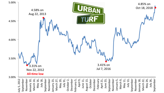 $320 a Month: The Difference a Year Makes in Interest Rates: Figure 1