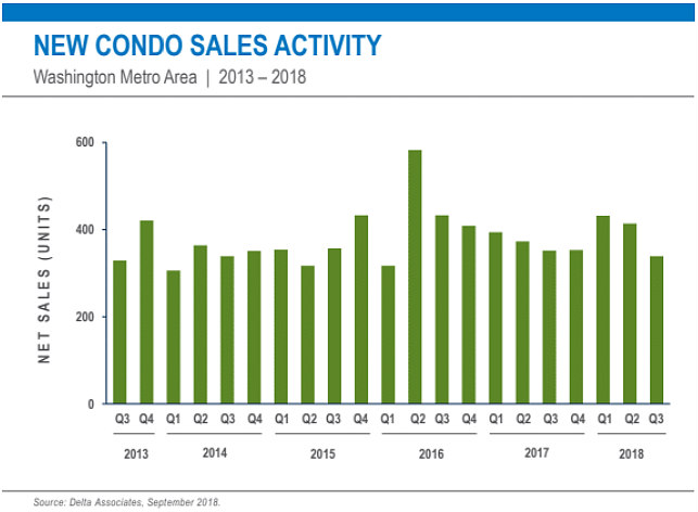 One DC Market Accounted for Nearly Two-Thirds of New Condos Sales Last Quarter: Figure 1