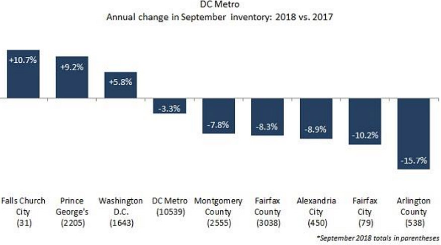 A September Slowdown in the DC Area Housing Market?: Figure 2