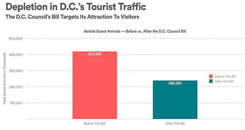 Airbnb Asks DC Council to Table Short-Term Rental Regulatory Bill: Figure 1