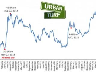 4.75%: Mortgage Rates Drop