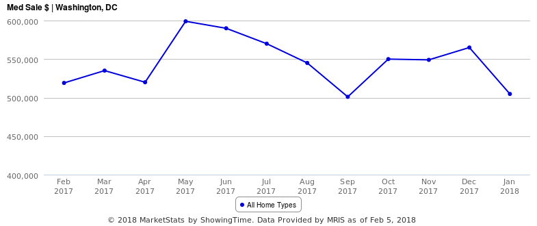 The Three Charts That Indicate the Spring Housing Market in DC Could Be Competitive: Figure 3