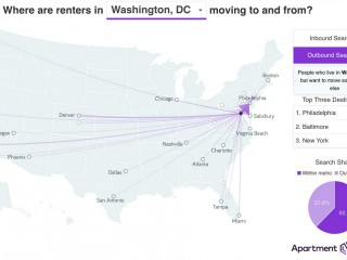Are 2 in 5 DC-Area Renters Looking to Move?