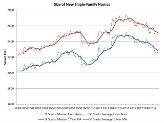 New Single-Family Homes May Be Shrinking