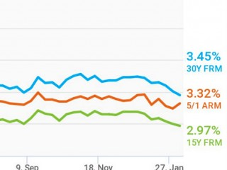 3.45%: Mortgage Rates Drop to Three-Year Low