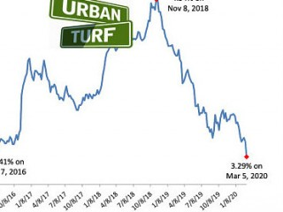Mortgage Rates Dropped to Historic Lows, And Then the Demand Came