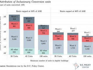 Should DC Use Inclusionary Conversions to Meet Affordable Housing Goals?