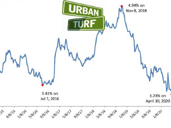 Mortgage Rates Plummet to Lowest Level on Record