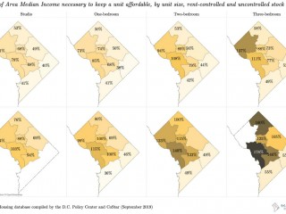 The DC Rental Affordability Mismatch