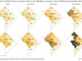 The DC Rental Affordability Mismatch