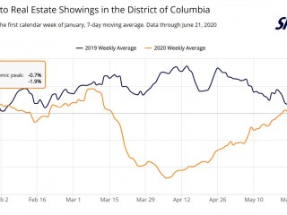 DC Area Property Showings Continue Rebound