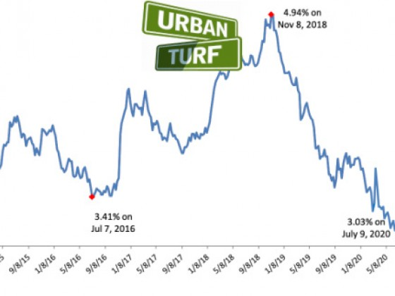 Long-Term Mortgage Rates Drop to Record Low of 3.03%