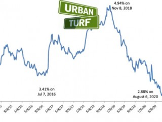 2.88%: Mortgage Rates Drop to Another Record Low