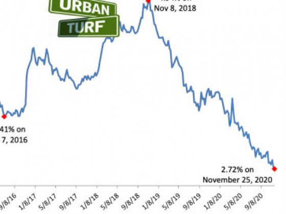 Mortgage Rates Have Been Below 3% For 18 Weeks