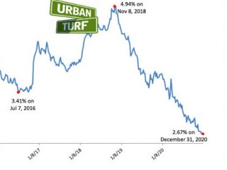 Mortgage Rates End 2020 Just Above Record Lows