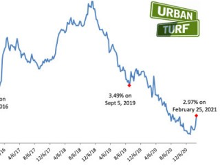 Mortgage Rates Rise to Just Below 3%