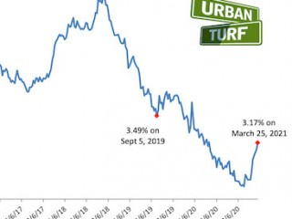 Mortgage Rates Hit 9-Month High