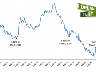 Mortgage Rates Rise Above 3% For First Time Since July