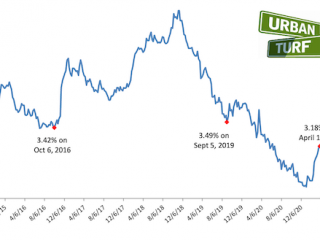 3.18%: Rising Mortgage Rates Affecting Homebuyer Demand