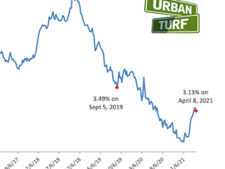 Mortgage Rates Drop For First Time Since January