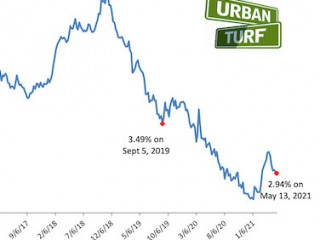 Mortgage Rates Drop To Lowest Level in Three Months