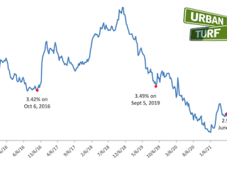 Mortgage Rates Stay Just Below 3%