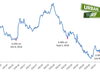 Mortgage Rates Drop to Lowest Level Since February