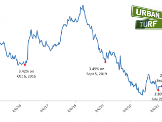 Mortgage Rates Have Been Flat For Months